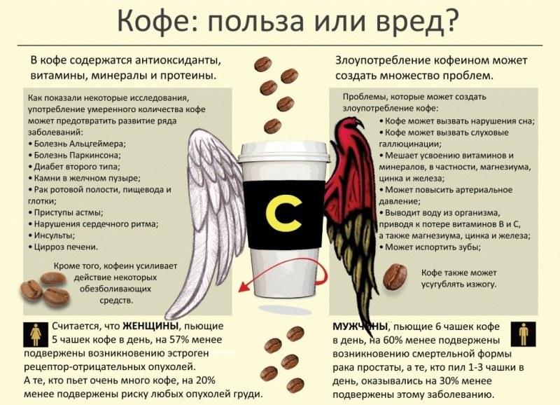 Кофе: польза и вред