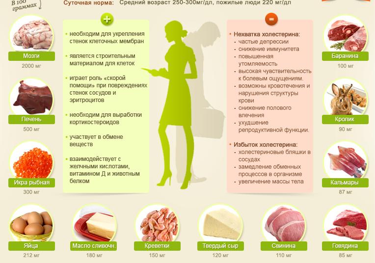 Как его лечить холестерин народными средствами