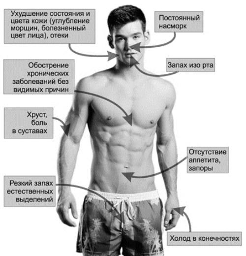 Симптомы накопления шлаков и токсинов