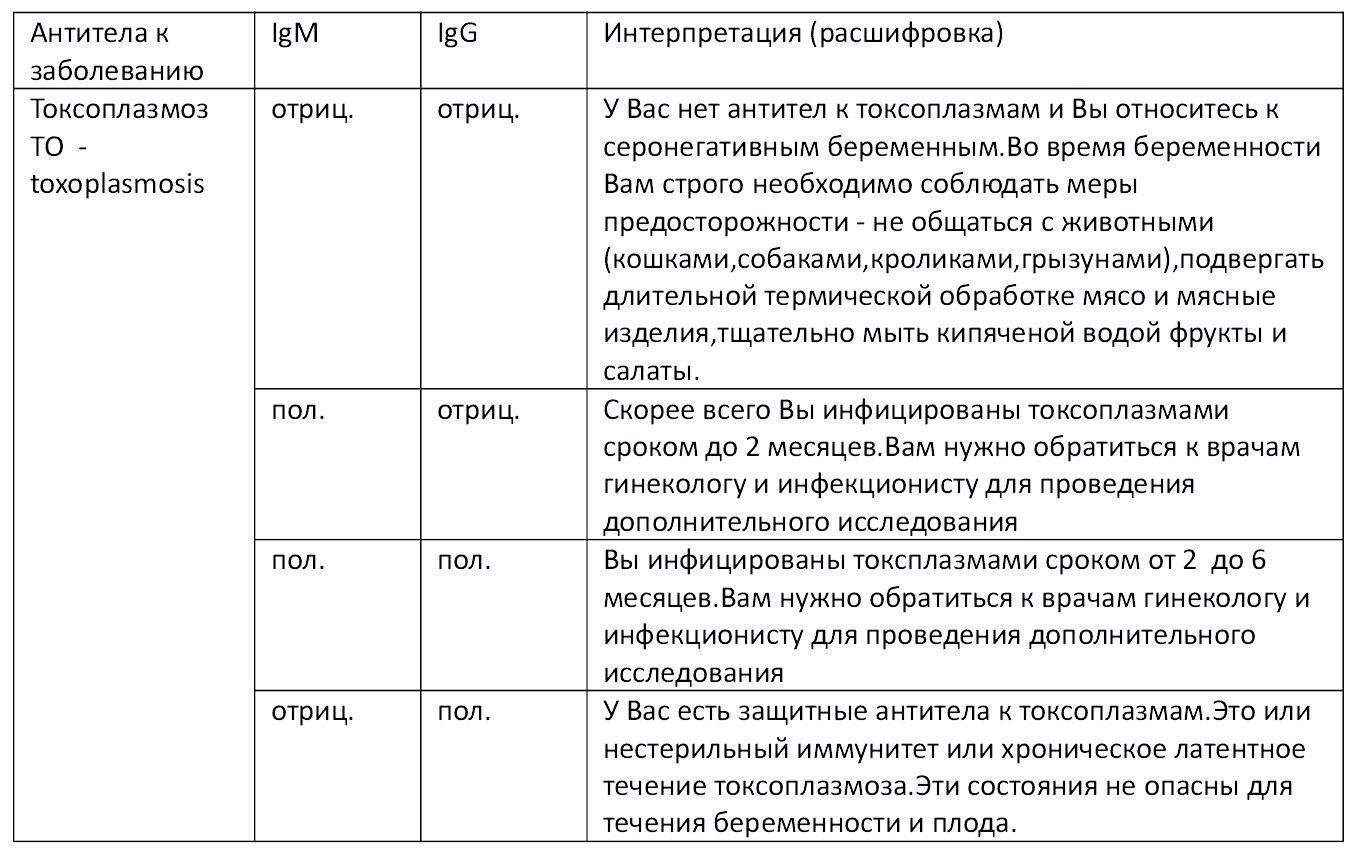 Анализы крови тохо Справка 002 о у Шенкурский проезд