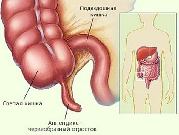 Причины боли внизу живота у мужчин в левом или правом